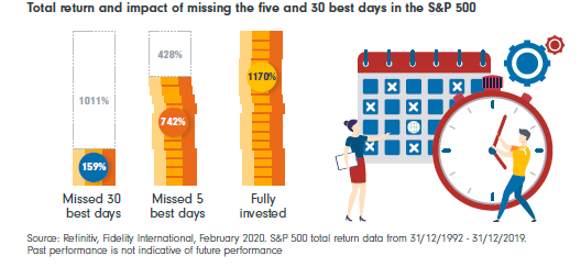 Total return and impact of missing the five and 30 best days in the S&P 500