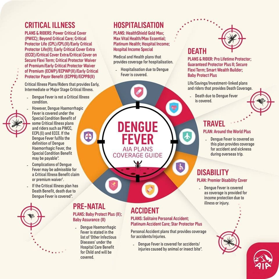 Dengue Fever AIA Plans Coverage Guide