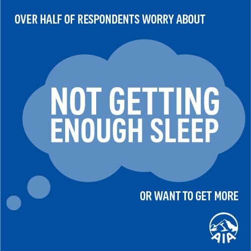 over half of respondent worry about not getting enough sleep or want to get more