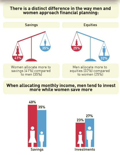 Men VS Women financial planning infographic